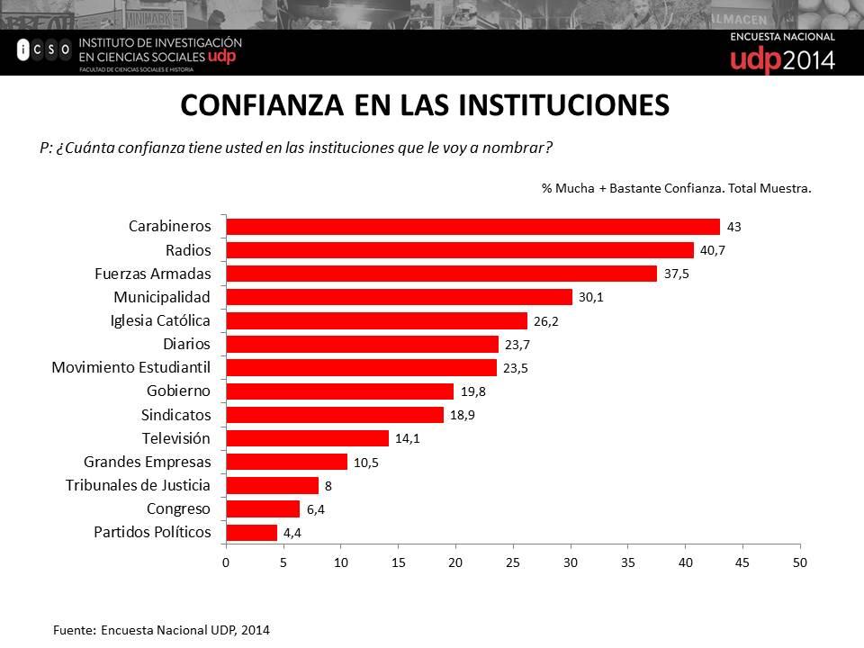 Confianza en las Instituciones