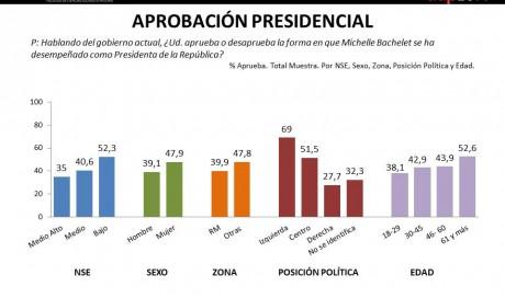 Aprobación Presidencial II