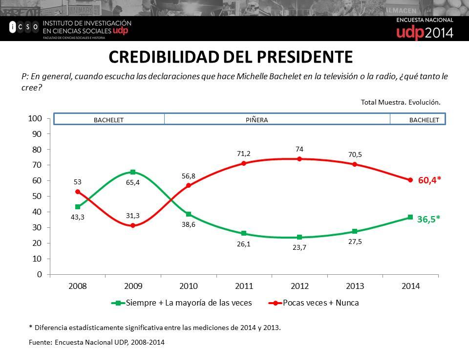Credibilidad del Presidente