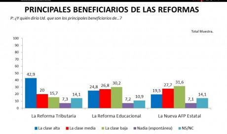 Principales Beneficiados de las Reformas