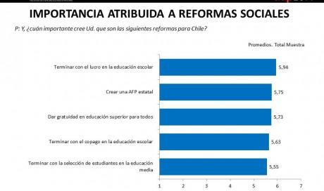 Importancia de las Reformas Sociales