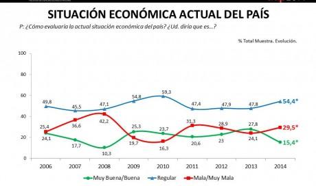 Situación Económica Actual del País