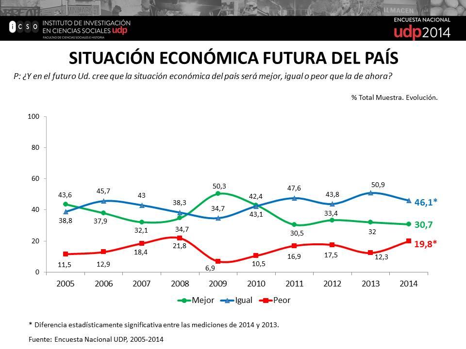 Situación Económica Futura del País