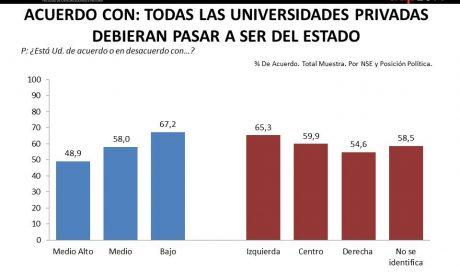 Universidades Privadas