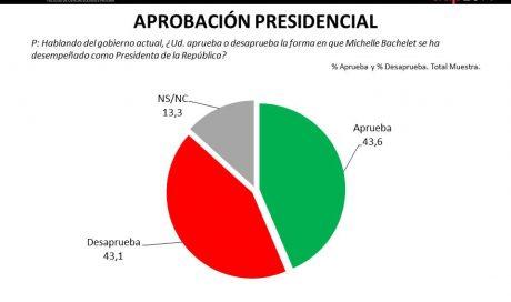 Aprobación Presidencial III