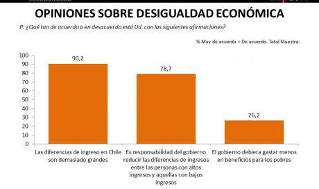 Opiniones sobre desigualdad económica