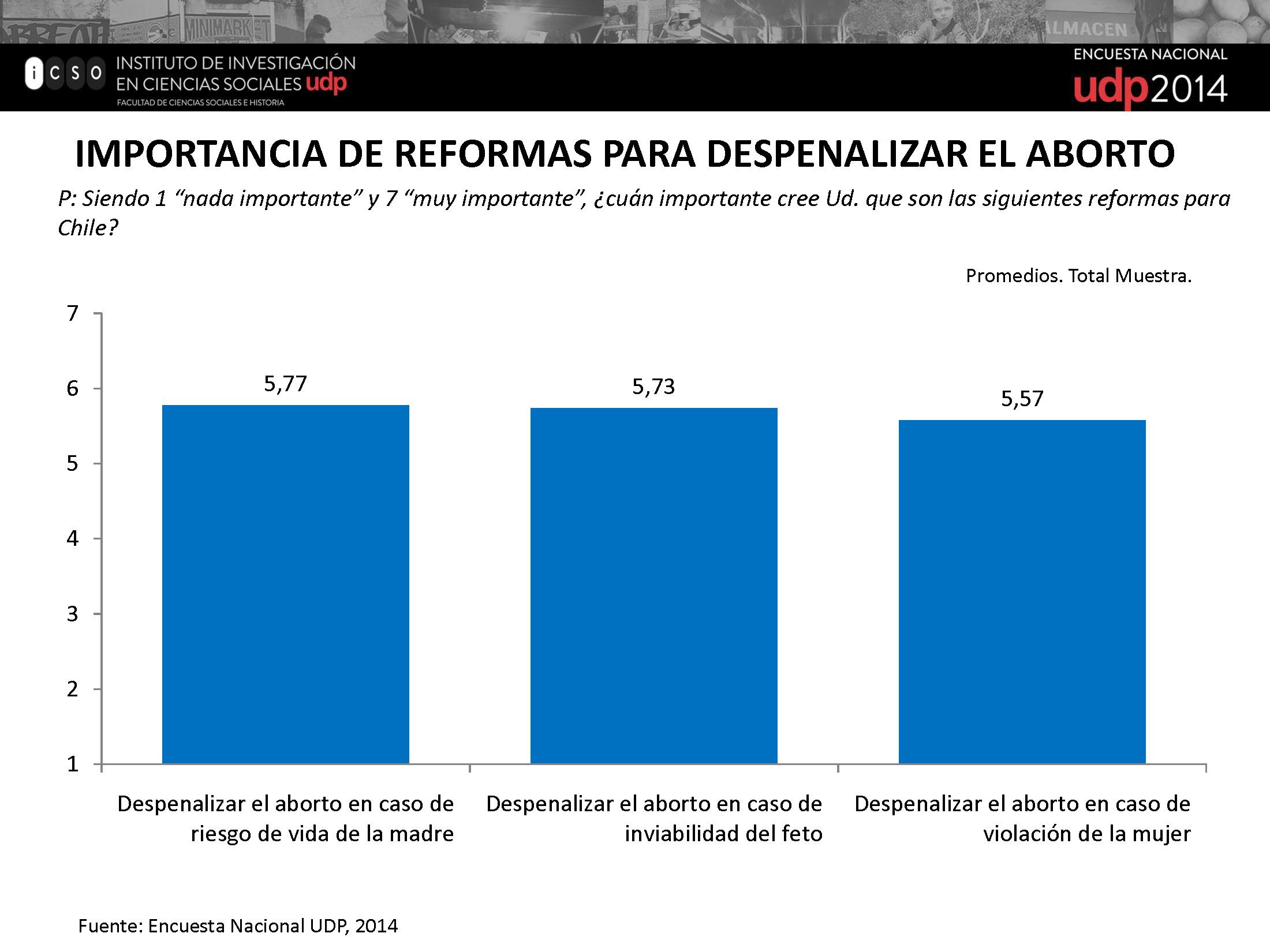 Importancias de Reformas Despenalización del Aborto