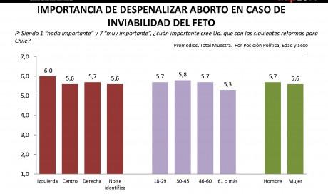 Aborto en caso de Invibilidad Feto