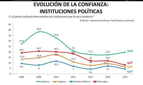Confianza en Instituciones Políticas
