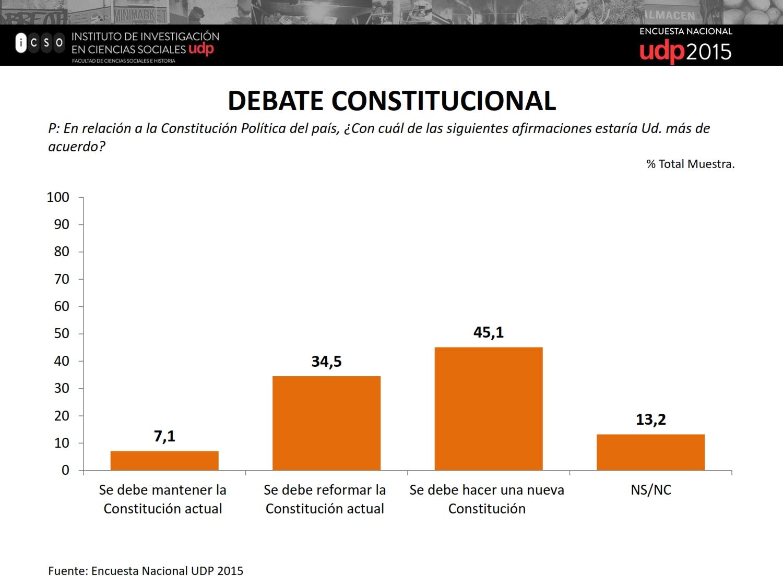 Debate constitucional