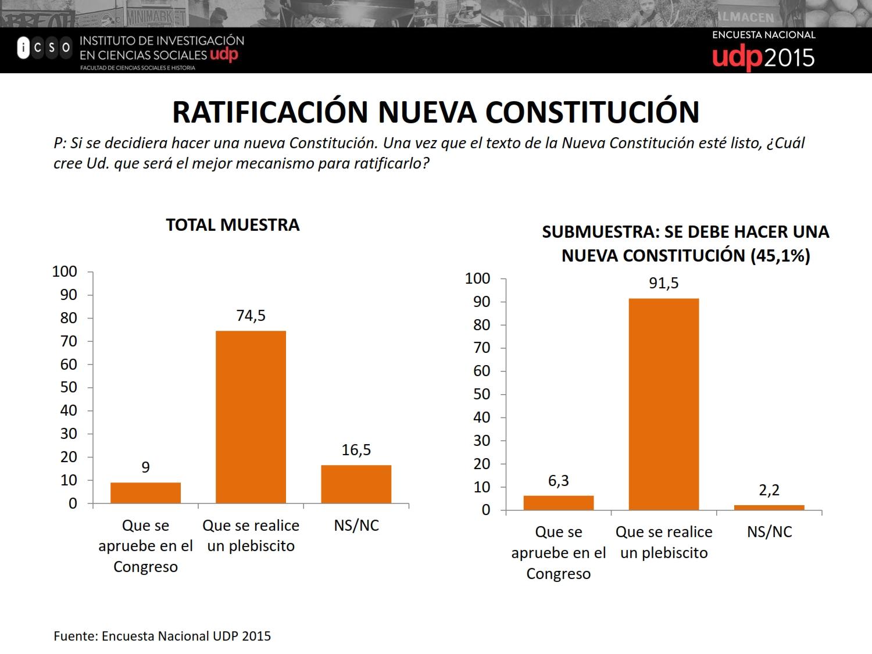 Ratificación nueva constitución