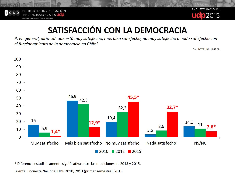 Resultados Encuesta UDP 2015_038