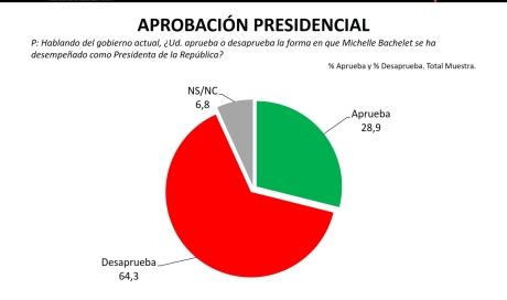 Aprobación presidencial