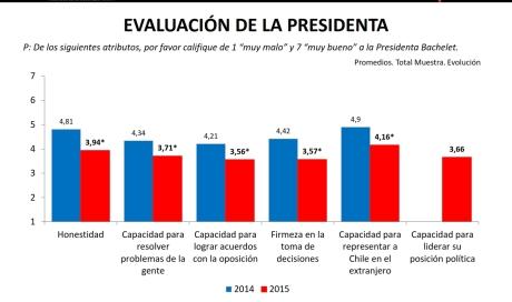 Evaluación de la Presidenta