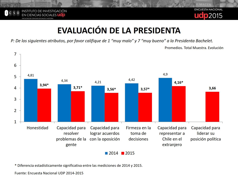 Resultados Encuesta UDP 2015_058