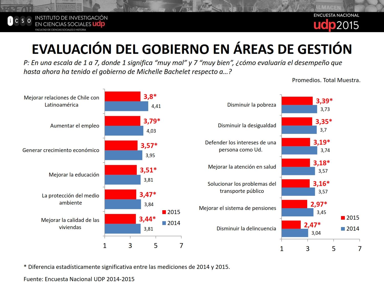 Resultados Encuesta UDP 2015_069