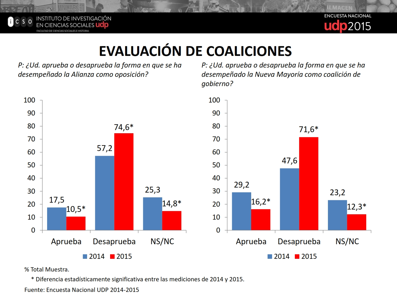 Resultados Encuesta UDP 2015_073
