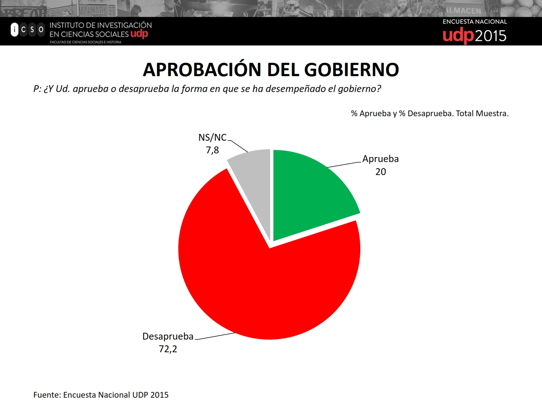 Evaluación del gobierno en áreas de gestión