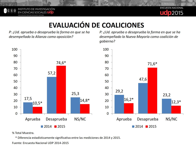 Evaluación de coaliciones